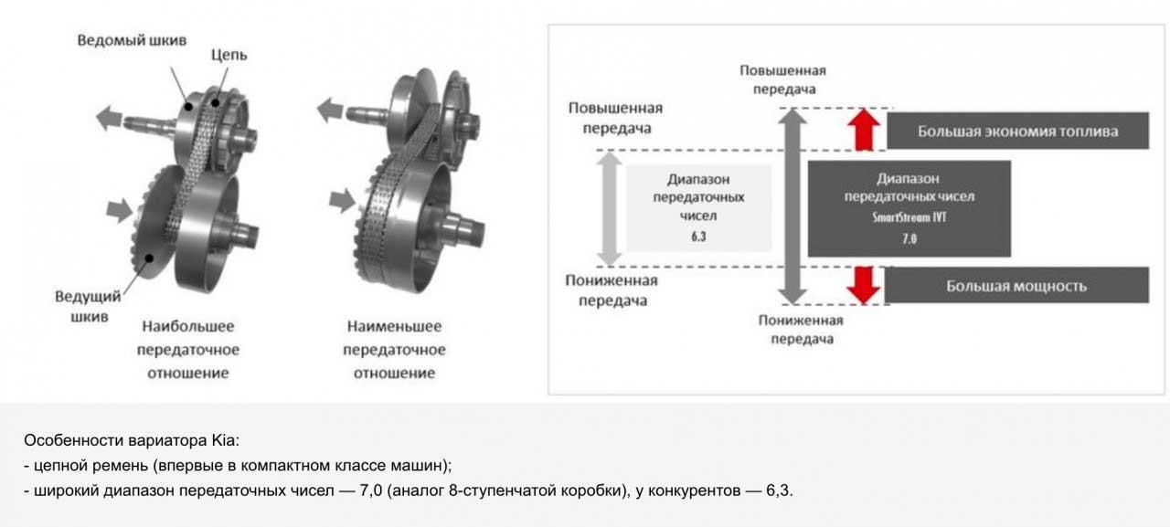 Система cvvt. описание, принцип действия | система контроля выхлопных газов | kia rio qb