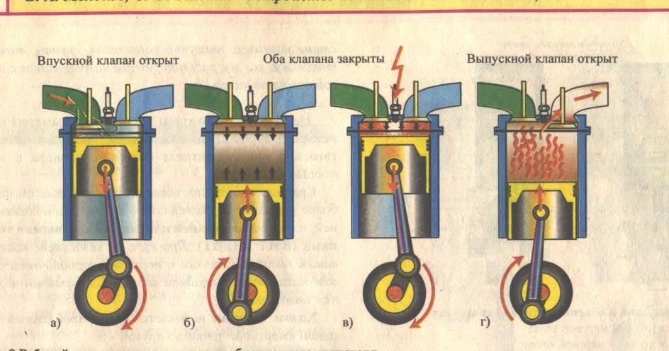 Принцип работы 2 х тактного двигателя