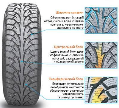 Симметричные, асимметричные, с направленным рисунком протектора — как выбрать шины?