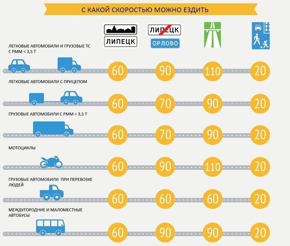 Штрафы за превышение скорости в 2021 году + таблица штрафов