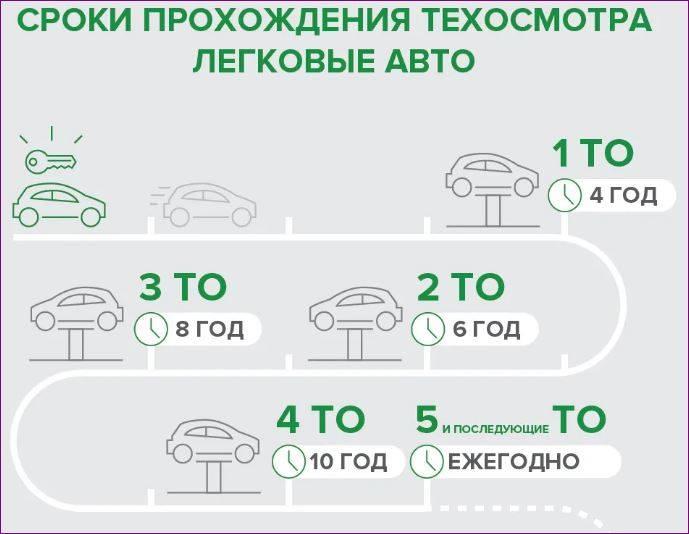 Когда нужно проходить техосмотр на новый автомобиль в 2021 году | shtrafy-gibdd.ru
