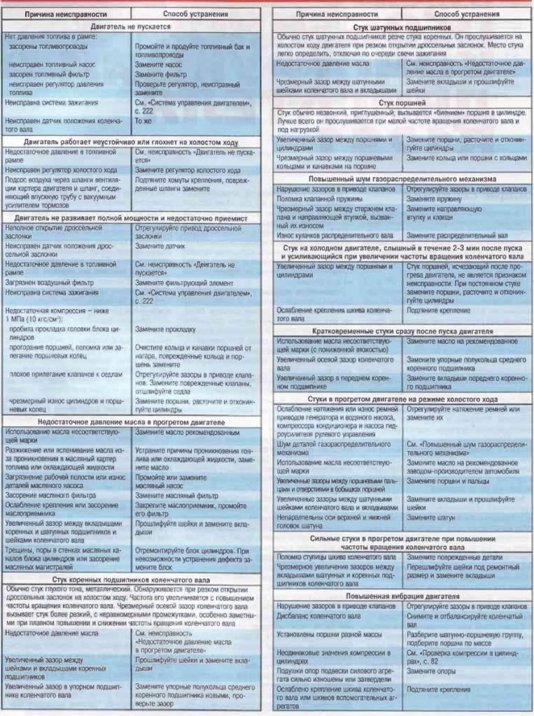 Перегрев двигателя: причины, симптомы и последствия закипания