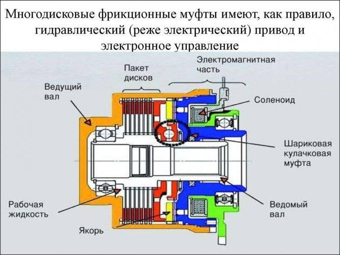 Сцепление автомобиля, виды, классификация, устройство, принцип работы