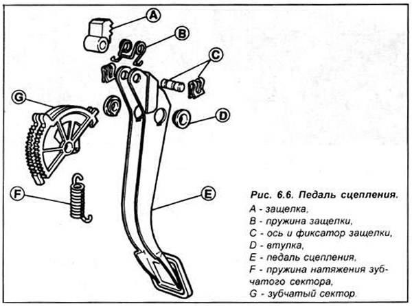 Провалилась педаль сцепления на ваз 2110 - причины если тросик целый и что делать renoshka.ru