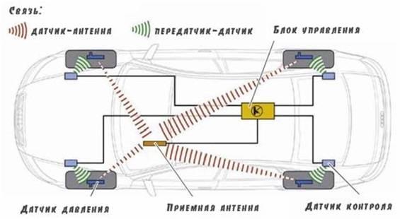 Принцип работы датчиков давления в шинах и их основные разновидности - информация - купить автотовары в автогудок