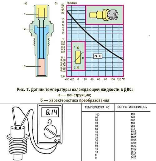 Основные неисправности инжектора. описание работы датчиков.
