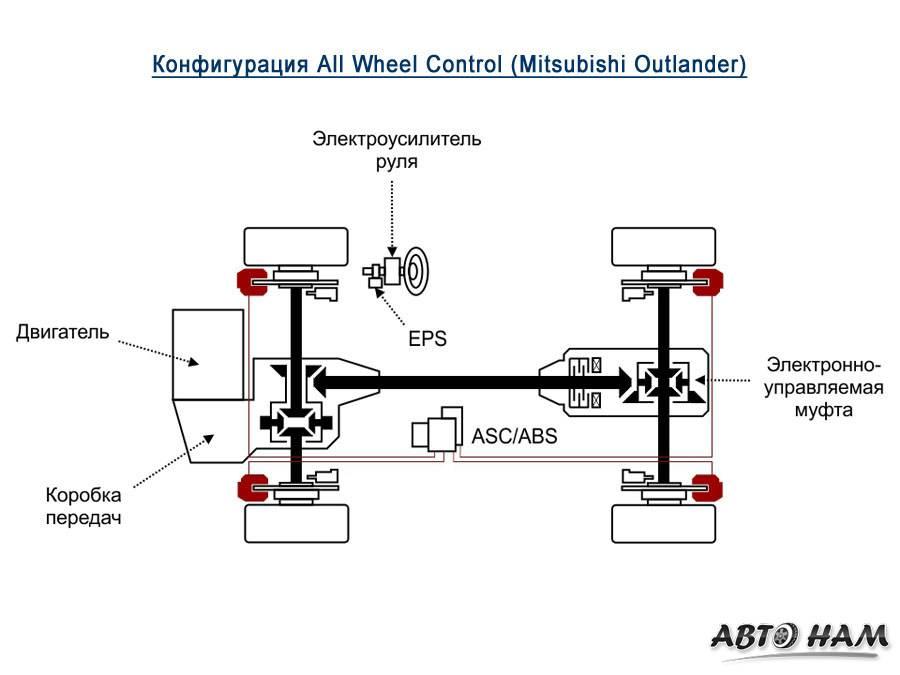 Как работает полный привод на мицубиси аутлендер - авто журнал карлазарт