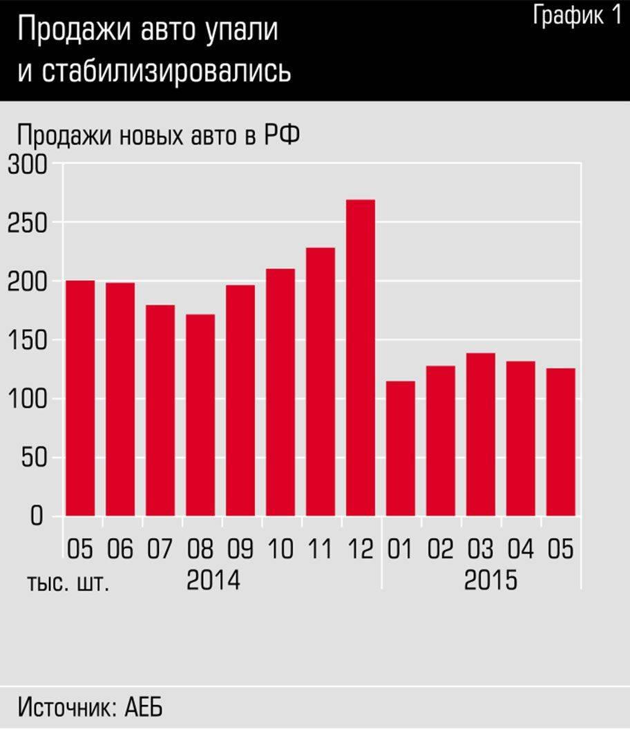 Россияне перестали продавать автомобили с пробегом
