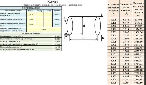 Плотность дизельного топлива - формулы, показатели и нормативы