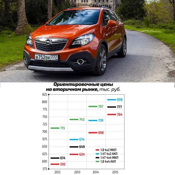 Opel mokka (2012-2020 годы выпуска)
