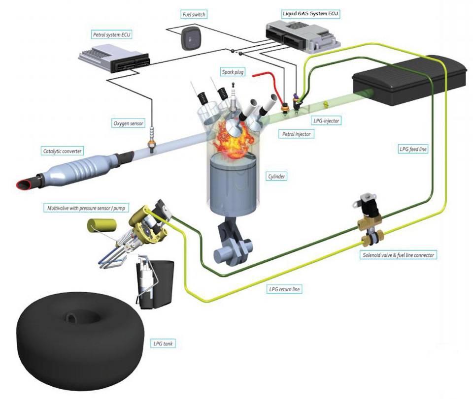 Гбо 6 поколения vialle directblue: минимум деталей, максимум производительности!