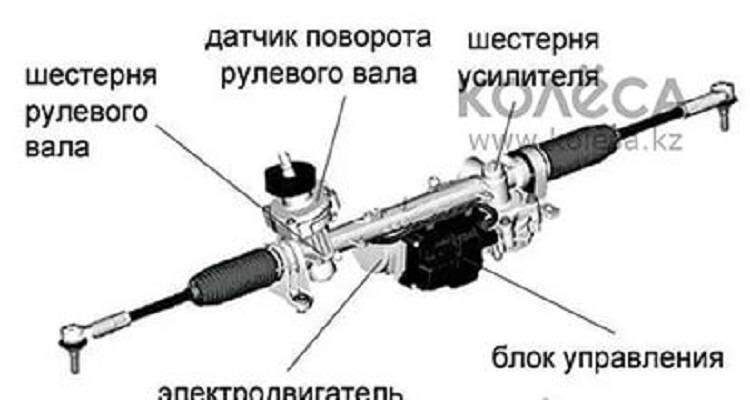 Стоит ли ремонтировать рулевую рейку. какая выгода?