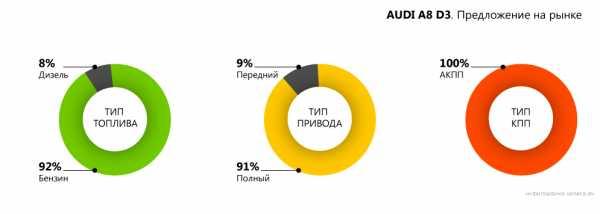 Audi a8 d2 - выбираем подержанный экземпляр