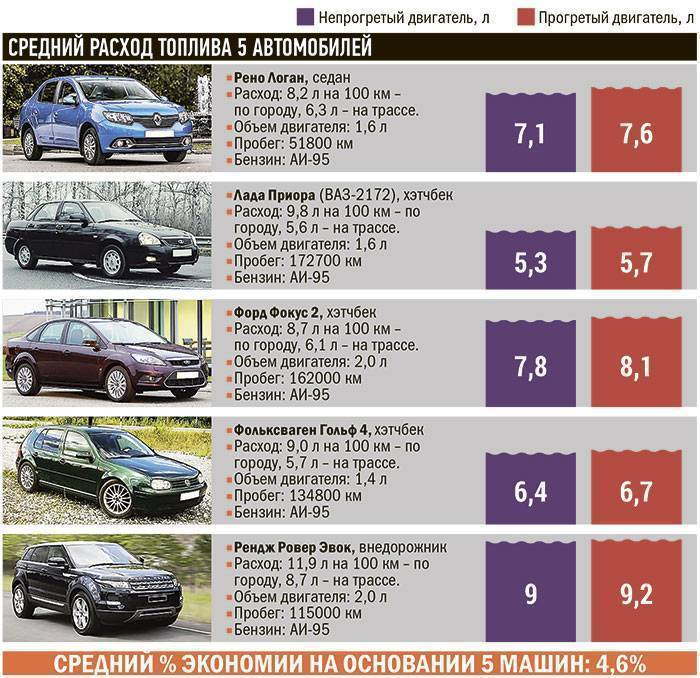 Самые прожорливые авто на вторичном рынке России