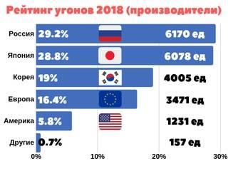 Корейские автомобили признаны самыми угоняемыми в России