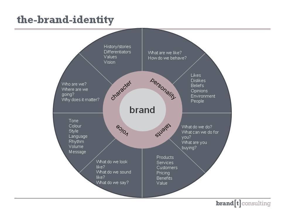 Современный подход к визуальной идентификации бренда