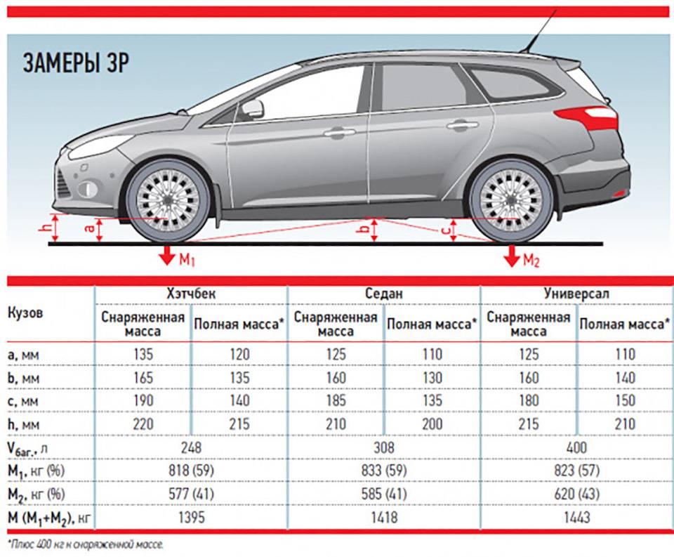 Параметры клиренса на форд фокус 2 и способы его увеличения (проставки)