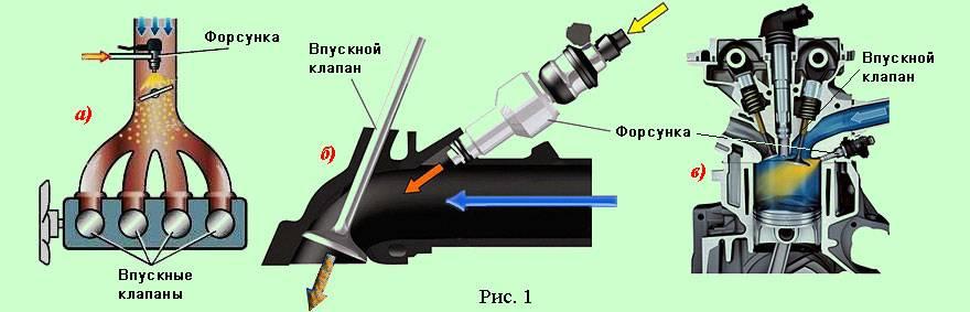 Инжекторный двигатель: принцип работы инжектора, неисправности инжекторный двигатель: принцип работы инжектора, неисправности
