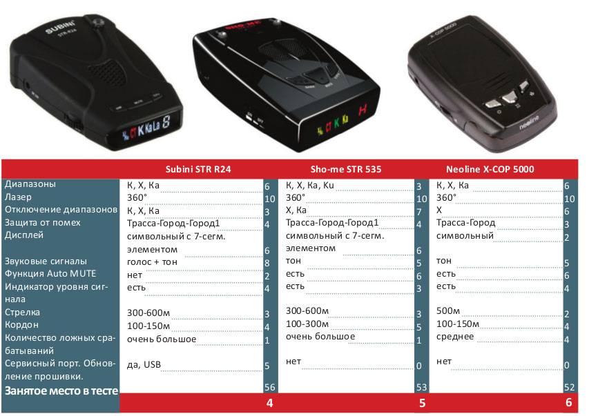 Как выбрать радар-детектор для автомобиля, какие параметры предпочесть?