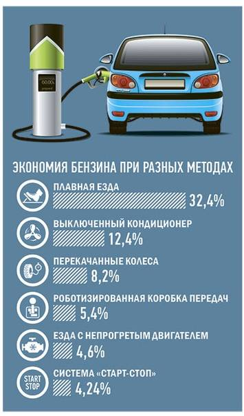 Советы по экономии топлива с помощью стиля вождения