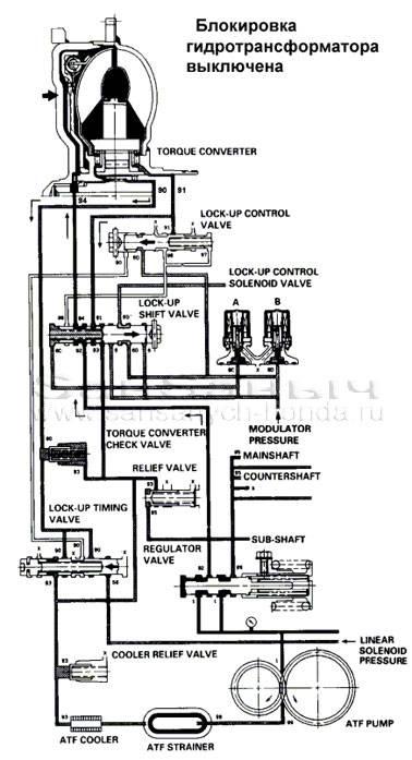 Что представляет собой гидротрансформатор акпп?