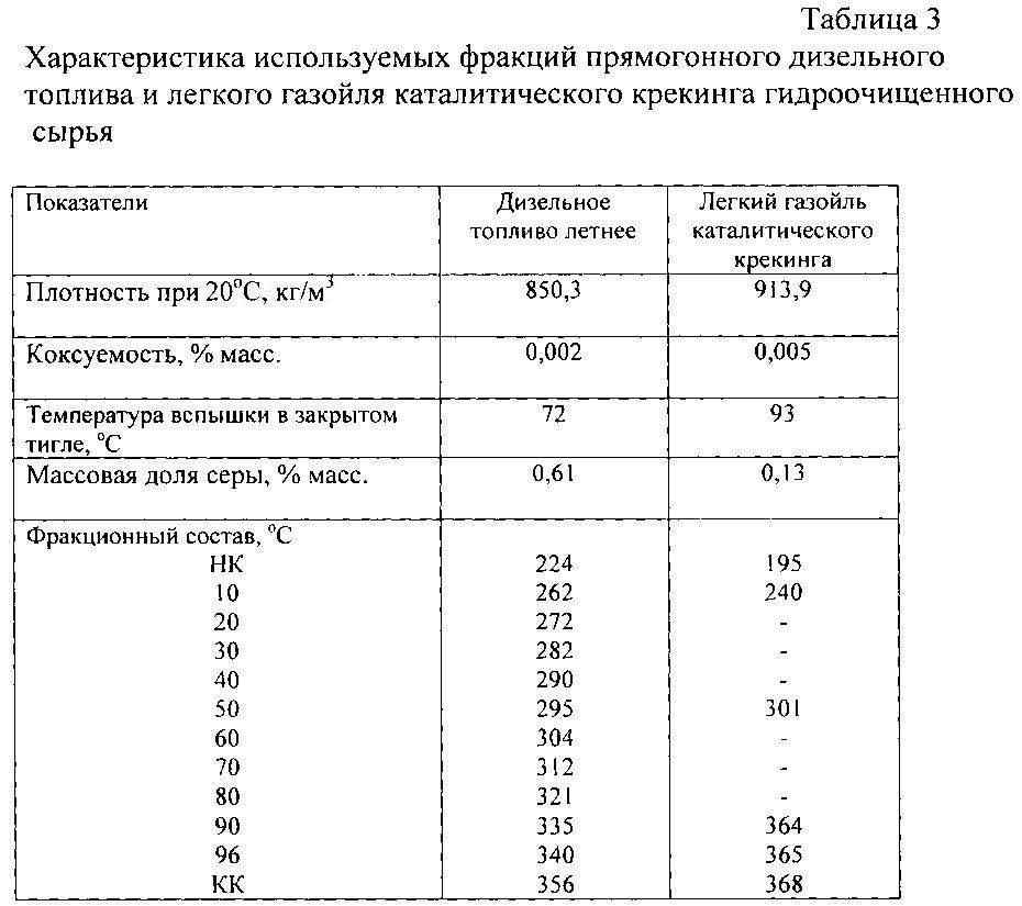Удельный вес солярки, ее плотность, а также таблица значений