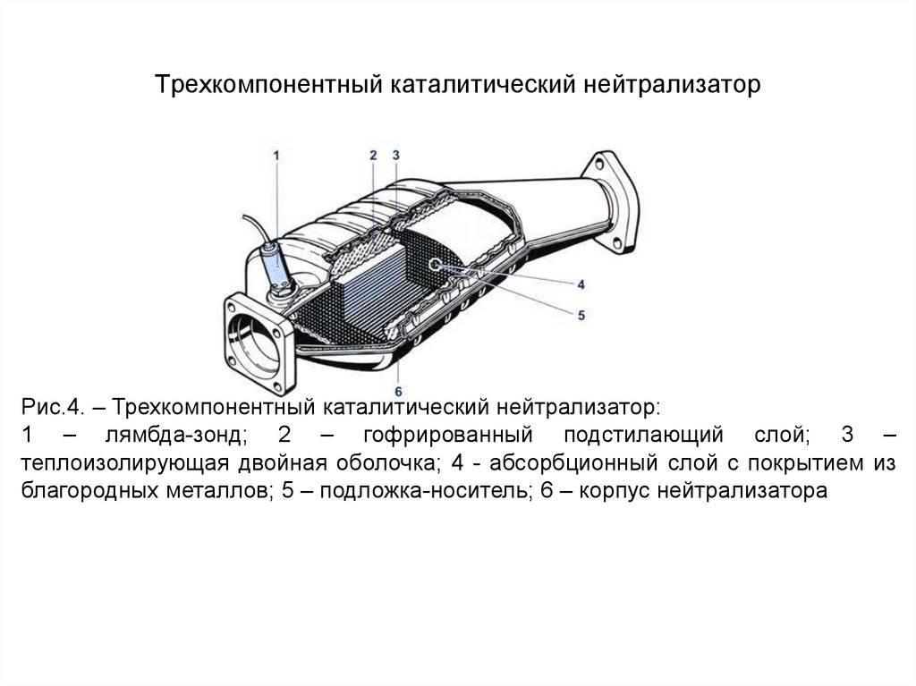 Автомобильный катализатор : понятие, принцип работы, неполадки