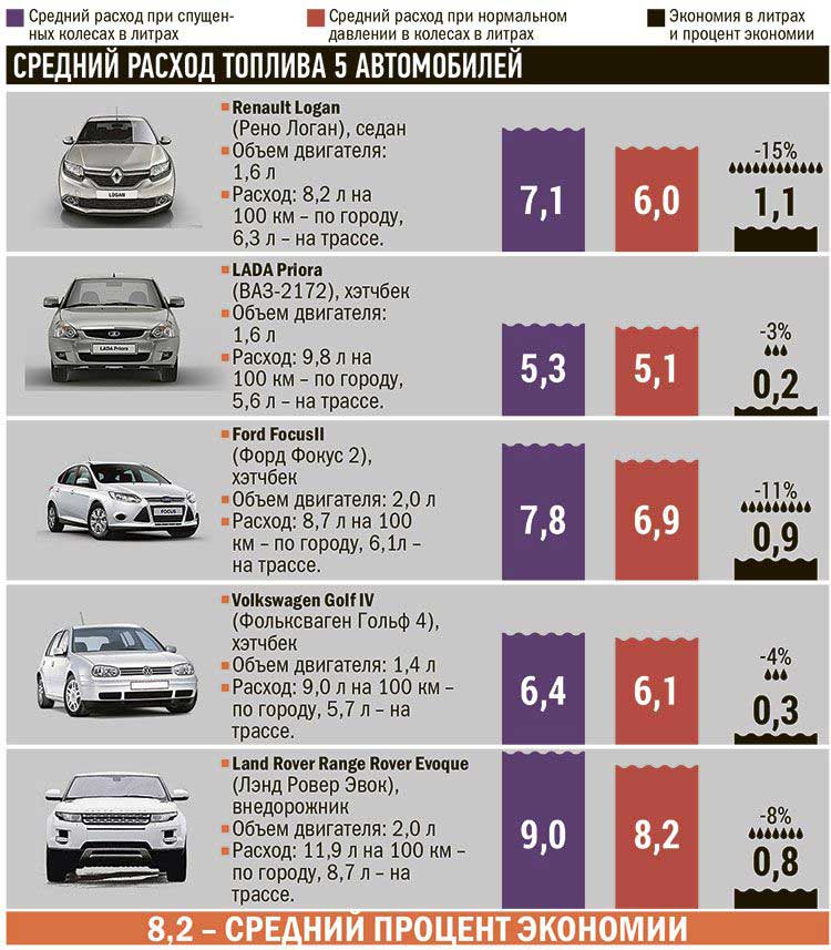 Онлайн калькулятор амортизации автомобиля: расчет линейный и по километражу