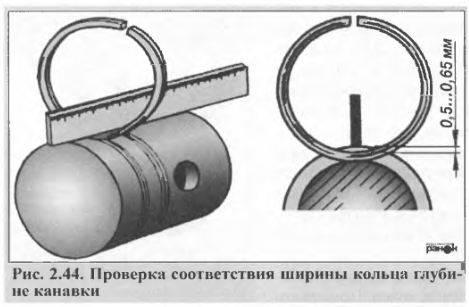 Схема установки колец на поршень