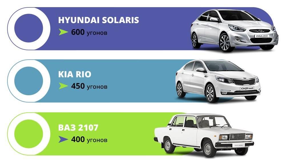 Названы автомобили, которые реже всего угоняют