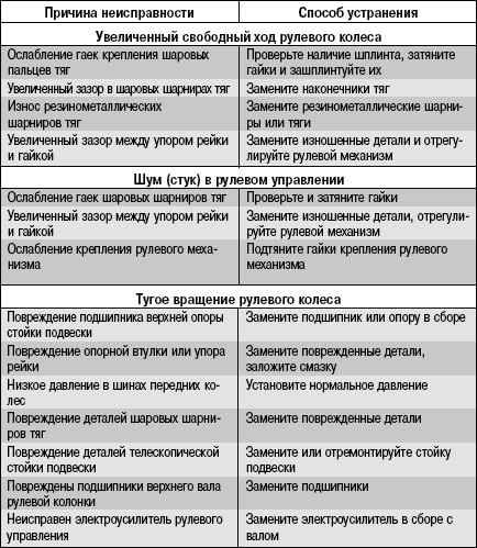 Симптомы неисправности рулевой рейки. список и разбор полетов