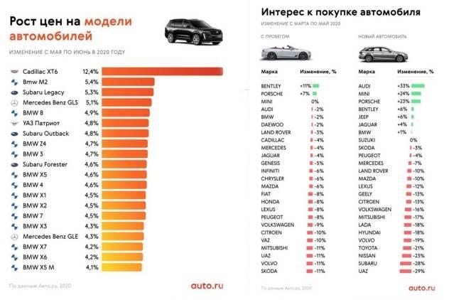Калькулятор стоимости владения авто – онлайн расчет расходов на содержание авто | calcsoft.ru