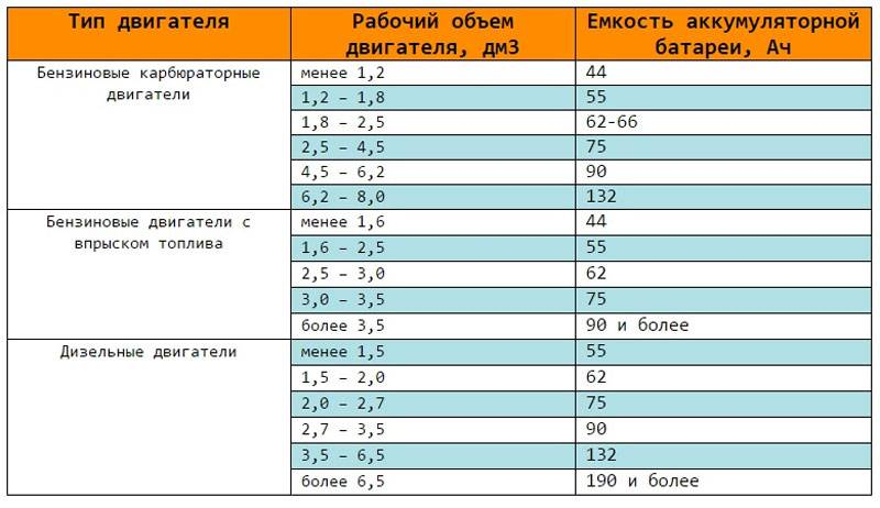 Пусковой ток аккумулятора автомобиля: таблица