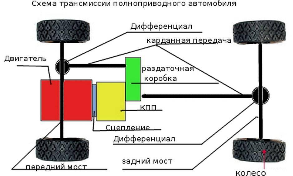 Ваз 2107 передний привод с завода – защита имущества