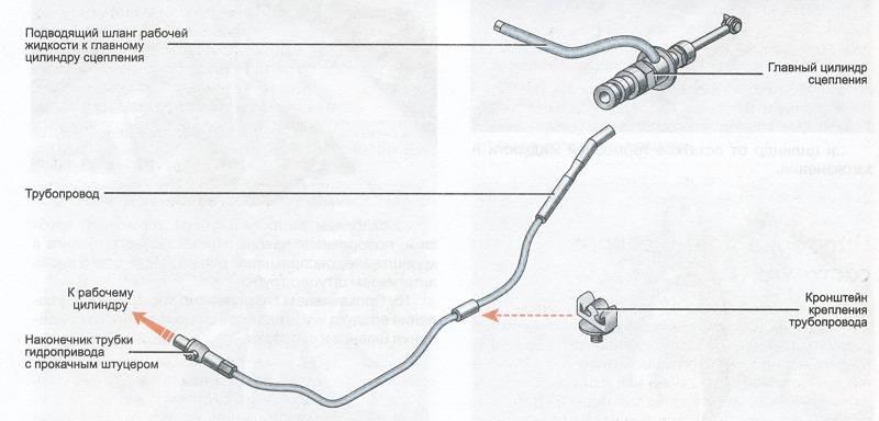 Как прокачать гидропривод сцепления на автомобилях рено