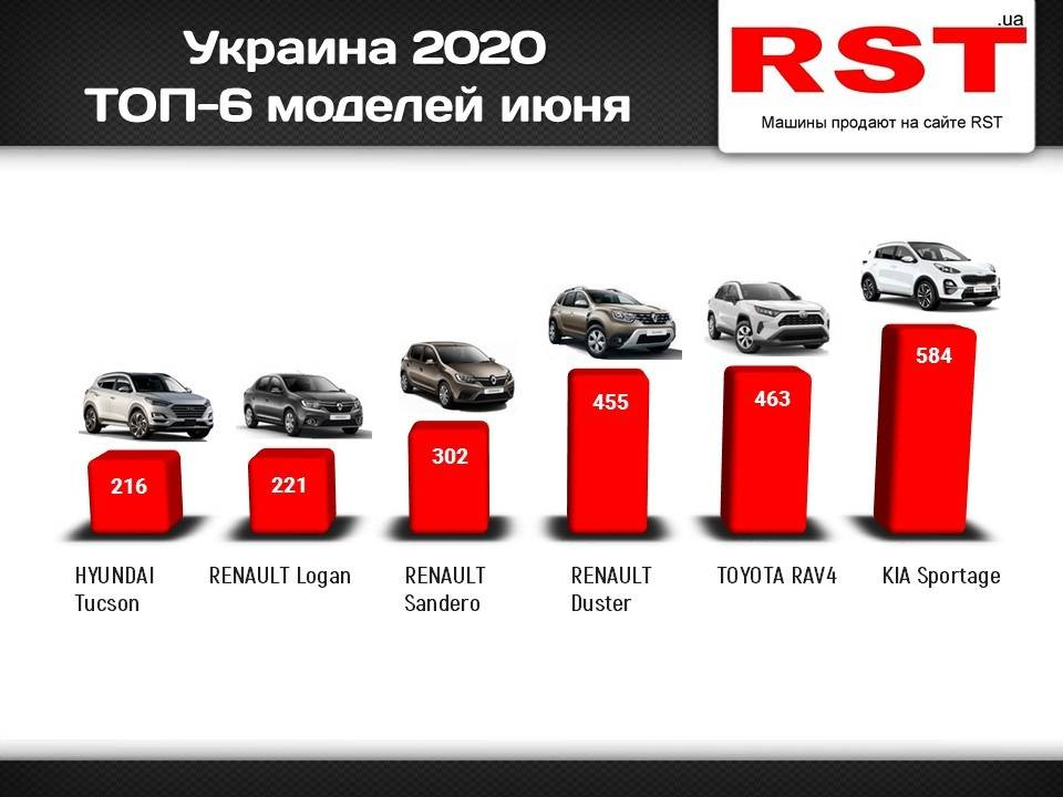 Вторичный авторынок России в июне 2018 года