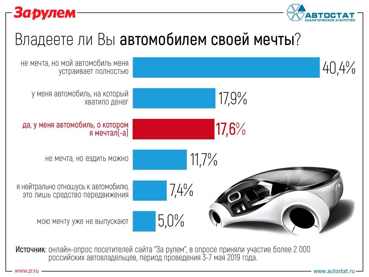 Готовы ли россияне отказаться от личных автомобилей