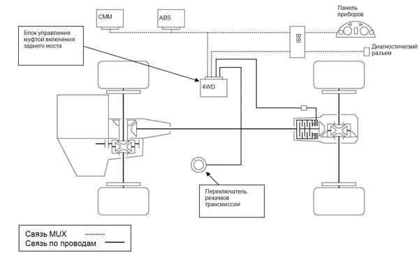 Mitsubishi outlander полный привод как работает