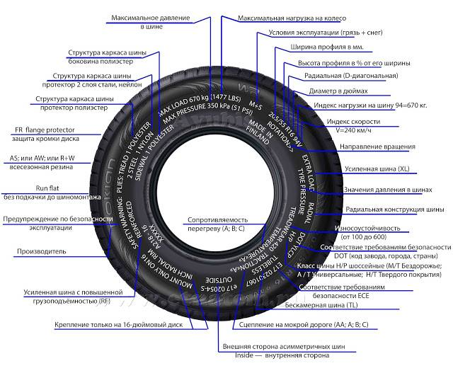 Индексы скорости и нагрузки грузовых шин