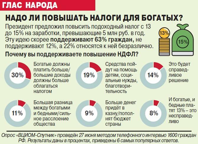 Сравнение налоговой системы россии и бельгии
