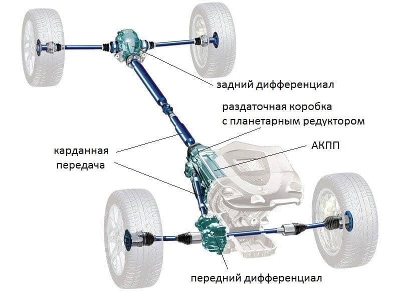 Различные системы полного привода автомобилей 4motion, xdrive, quattro и другие