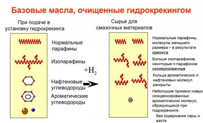 Что такое гидрокрекинговое моторное масло   dorpex.ru