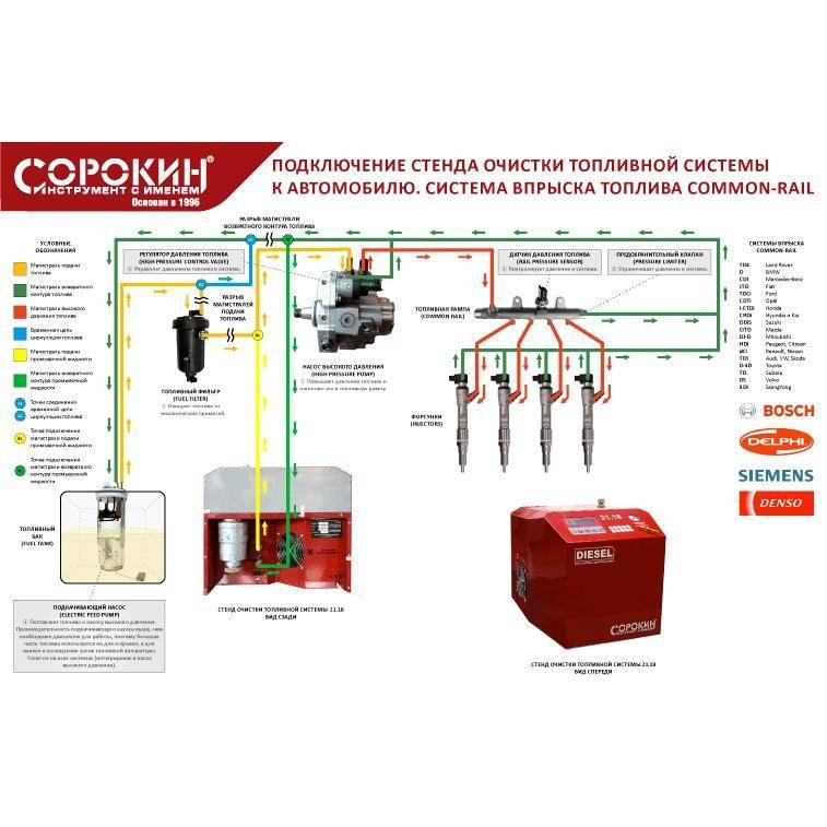 Чем и как промыть топливную систему дизельного двигателя