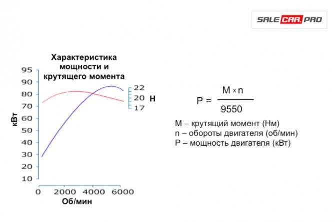 Мощность или момент? - tech drive