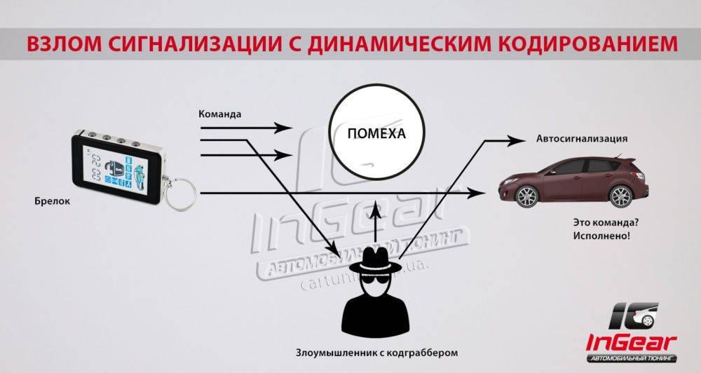 Автомобильная сигнализация: ненужная защита или в чем смысл ее установки