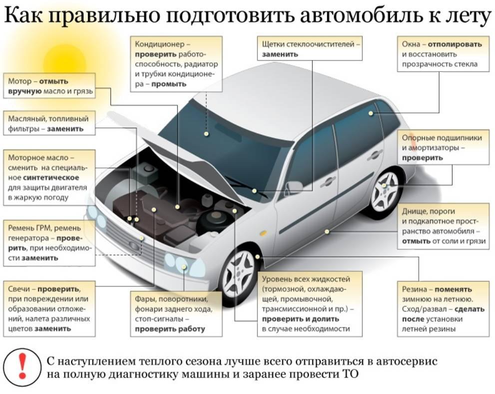 Подготовка к дальней поездке на автомобиле [советы]
