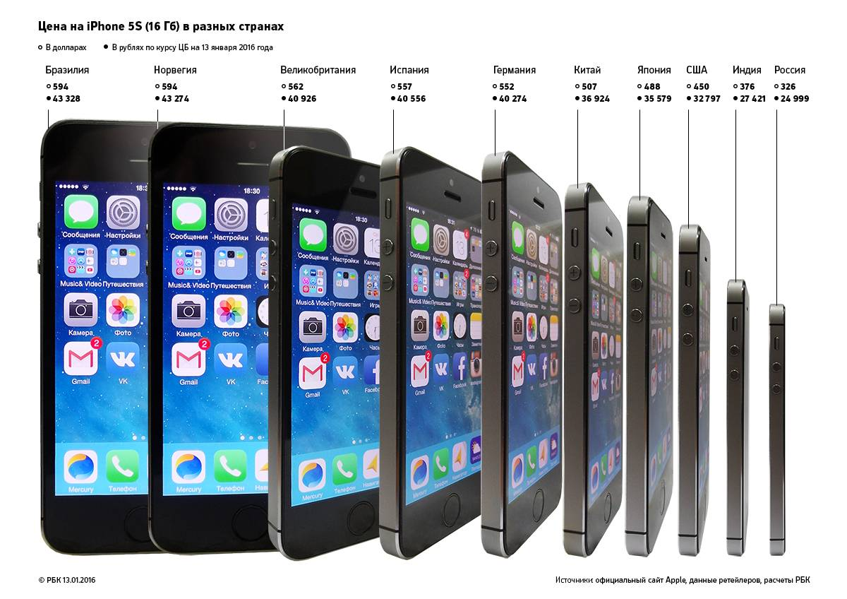 10 машин со вторички, которые можно купить вместо нового iPhone