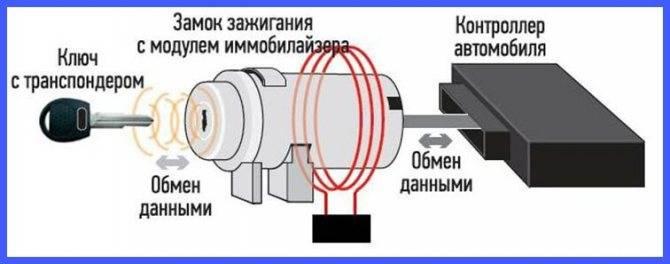Что такое автомобильный иммобилайзер