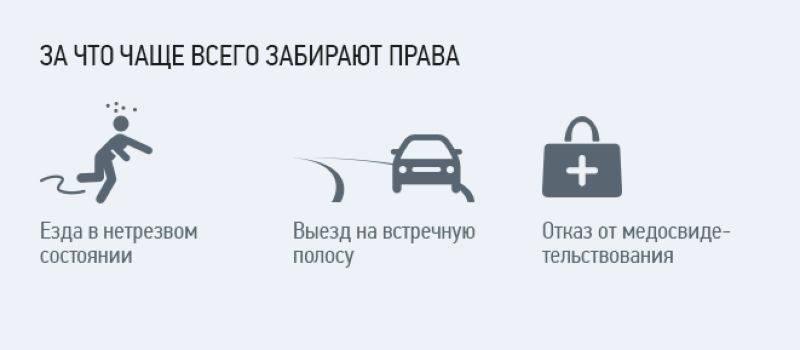 Штраф за вождение автомобиля без наличия водительских прав в 2021 году