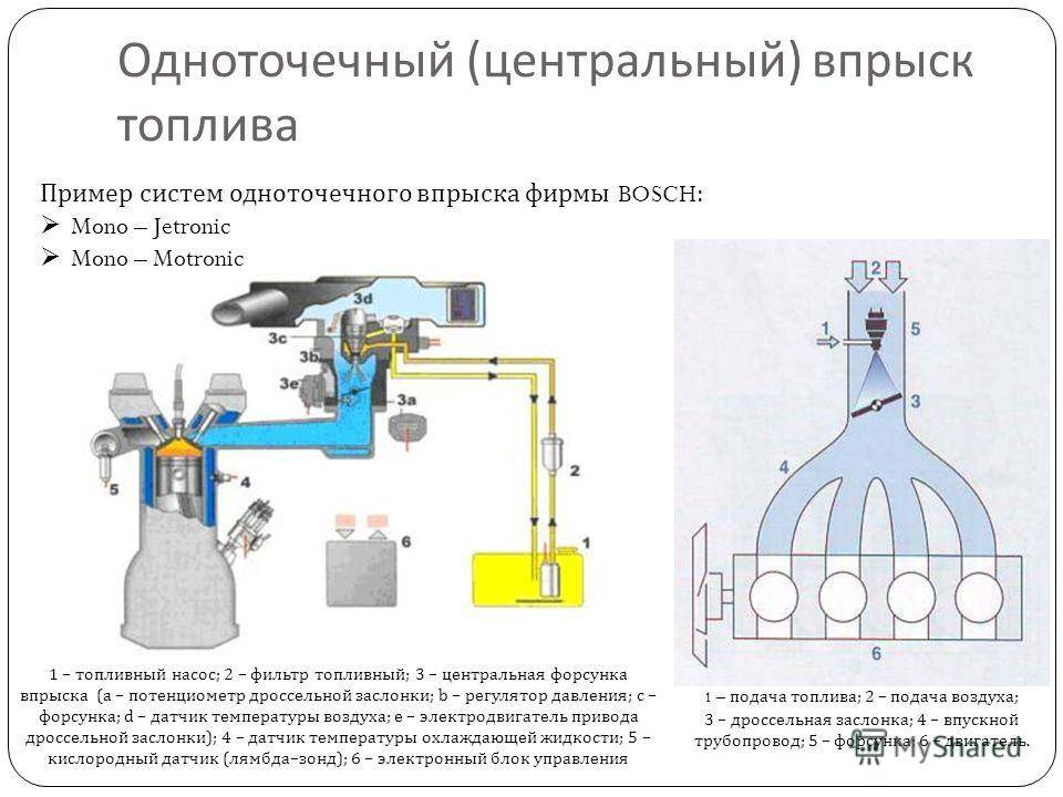 Принцип работы инжекторного двигателя, что такое инжекторный двигатель